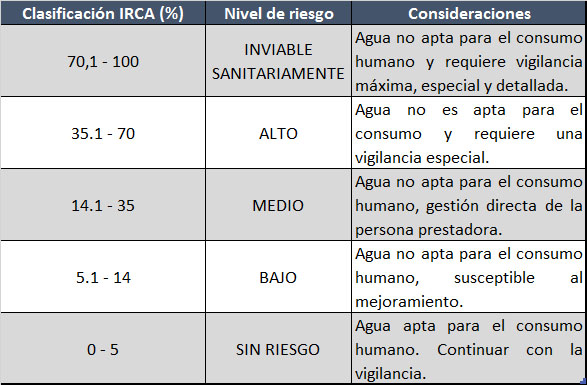 Indicador IRCA